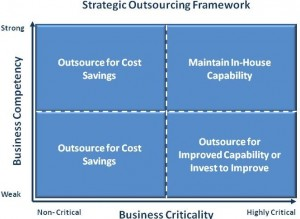 Strategic Outsourcing Framework